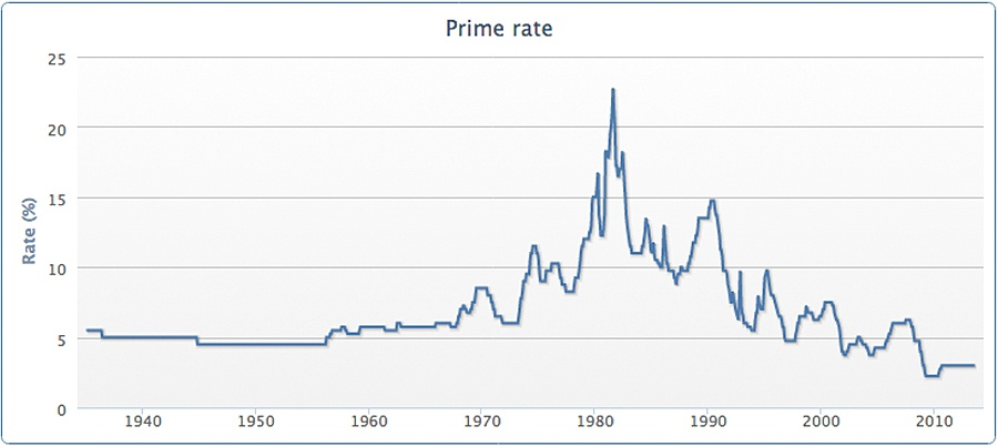 Interest rates are going to go crazy soon?